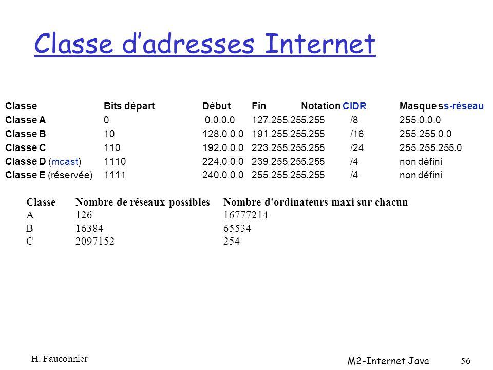Classe dadresses Internet ClasseBits départDébutFinNotation CIDRMasque ss-réseau Classe A 0 0.0.0.0127.255.255.255/8255.0.0.0 Classe B 10128.0.0.0191.255.255.255/16255.255.0.0 Classe C 110192.0.0.0223.255.255.255/24255.255.255.0 Classe D (mcast)1110224.0.0.0239.255.255.255/4non défini Classe E (réservée)1111240.0.0.0255.255.255.255/4non défini H.