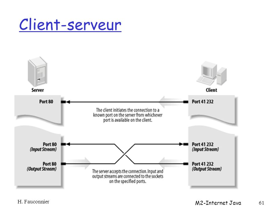 Client-serveur H. Fauconnier M2-Internet Java 61