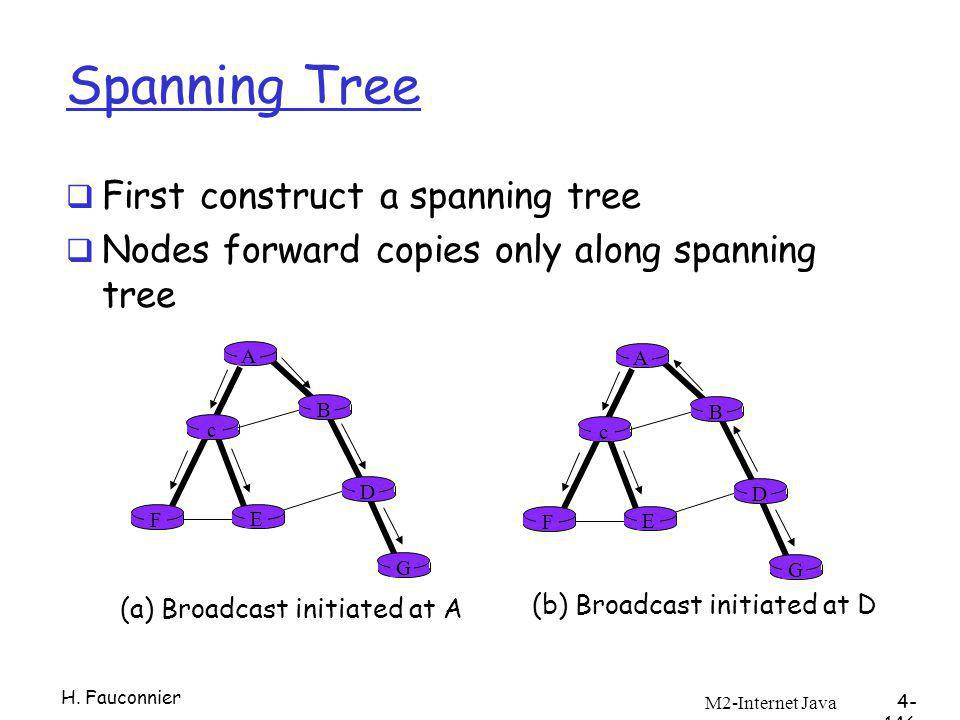 M2-Internet Java 4- 146 A B G D E c F A B G D E c F (a) Broadcast initiated at A (b) Broadcast initiated at D Spanning Tree First construct a spanning tree Nodes forward copies only along spanning tree H.