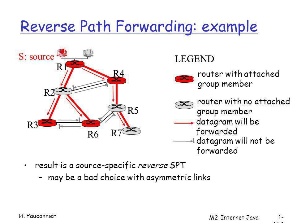 Reverse Path Forwarding: example result is a source-specific reverse SPT –may be a bad choice with asymmetric links R1 R2 R3 R4 R5 R6 R7 router with attached group member router with no attached group member datagram will be forwarded LEGEND S: source datagram will not be forwarded H.