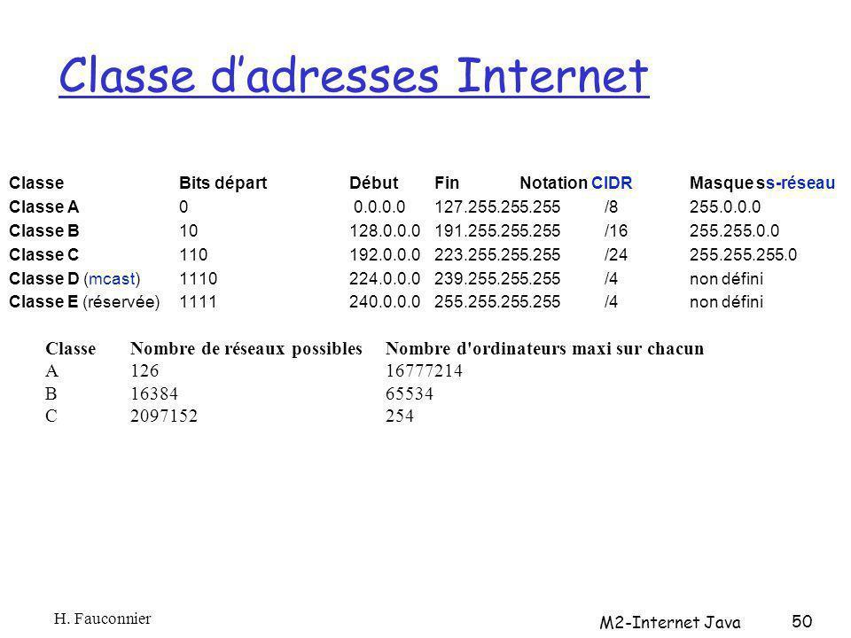 Classe dadresses Internet ClasseBits départDébutFinNotation CIDRMasque ss-réseau Classe A 0 0.0.0.0127.255.255.255/8255.0.0.0 Classe B 10128.0.0.0191.