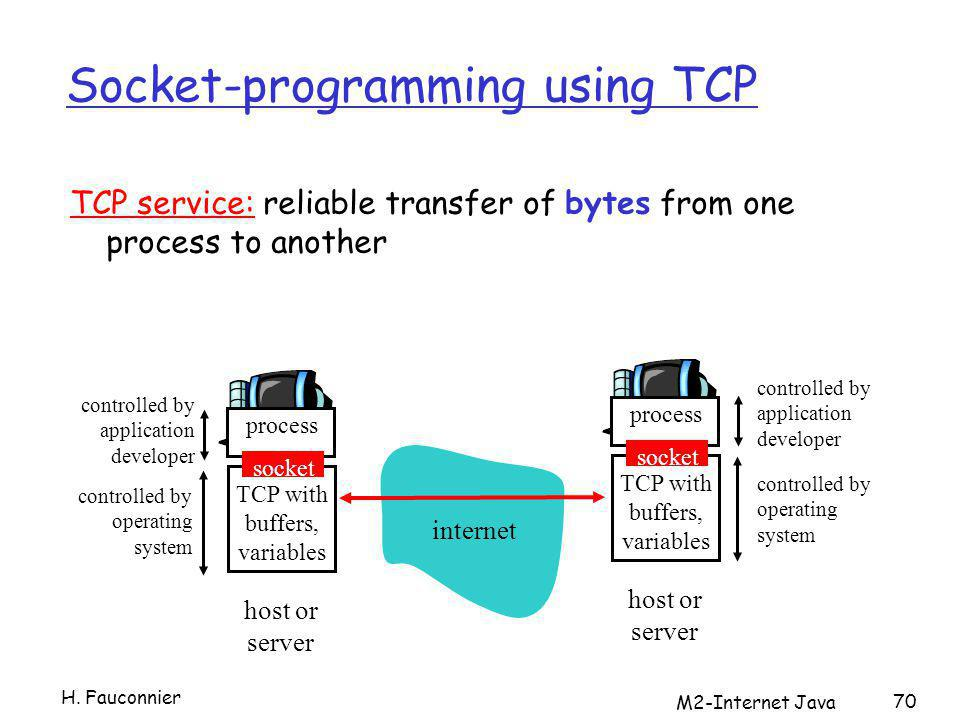 M2-Internet Java 70 Socket-programming using TCP TCP service: reliable transfer of bytes from one process to another process TCP with buffers, variables socket controlled by application developer controlled by operating system host or server process TCP with buffers, variables socket controlled by application developer controlled by operating system host or server internet H.