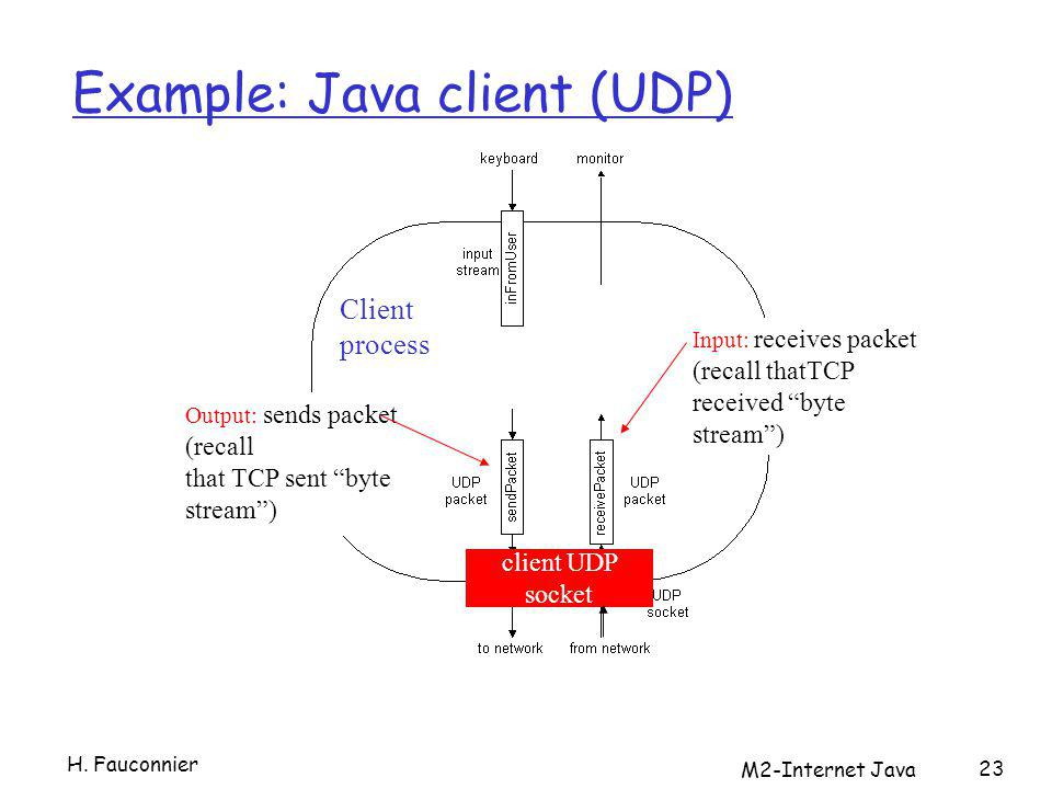 M2-Internet Java 23 Example: Java client (UDP) Output: sends packet (recall that TCP sent byte stream) Input: receives packet (recall thatTCP received byte stream) Client process client UDP socket H.