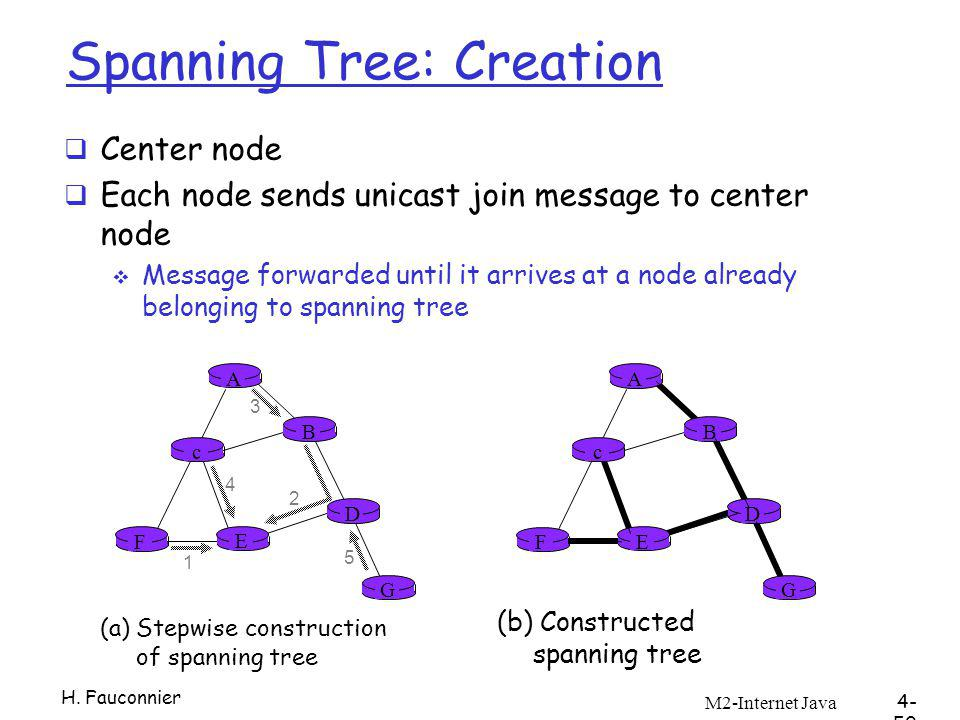 M2-Internet Java 4- 50 A B G D E c F 1 2 3 4 5 (a)Stepwise construction of spanning tree A B G D E c F (b) Constructed spanning tree Spanning Tree: Creation Center node Each node sends unicast join message to center node Message forwarded until it arrives at a node already belonging to spanning tree H.