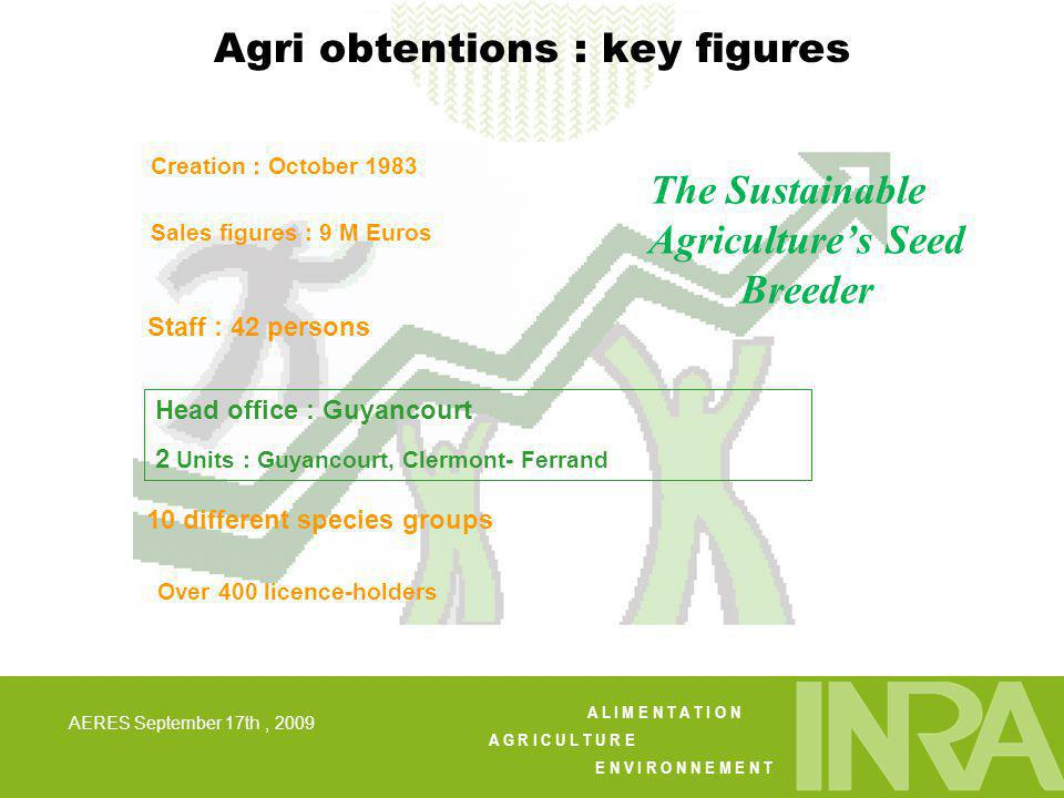 A L I M E N T A T I O N A G R I C U L T U R E E N V I R O N N E M E N T AERES September 17th, 2009 Agri obtentions : key figures Sales figures : 9 M E