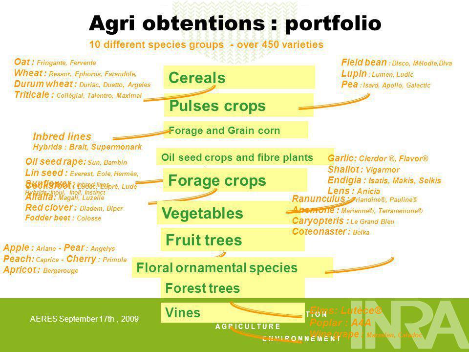 A L I M E N T A T I O N A G R I C U L T U R E E N V I R O N N E M E N T AERES September 17th, 2009 Floral ornamental species Cereals Pulses crop Forag