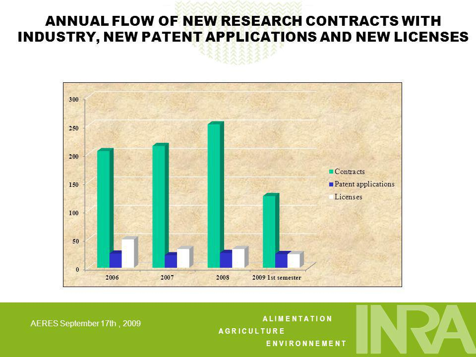 A L I M E N T A T I O N A G R I C U L T U R E E N V I R O N N E M E N T AERES September 17th, 2009 ANNUAL FLOW OF NEW RESEARCH CONTRACTS WITH INDUSTRY, NEW PATENT APPLICATIONS AND NEW LICENSES