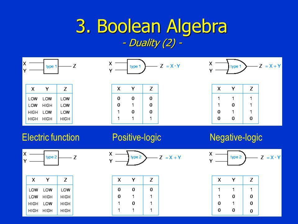 3. Boolean Algebra - Duality (2) - Positive-logicNegative-logicElectric function