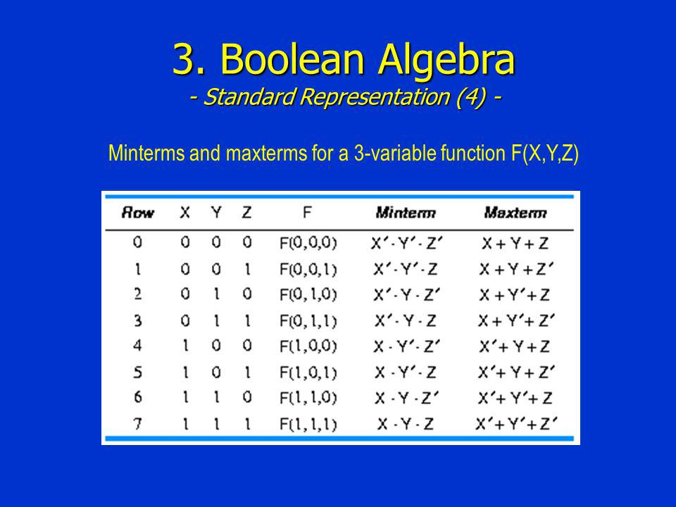 3. Boolean Algebra - Standard Representation (4) - Minterms and maxterms for a 3-variable function F(X,Y,Z)