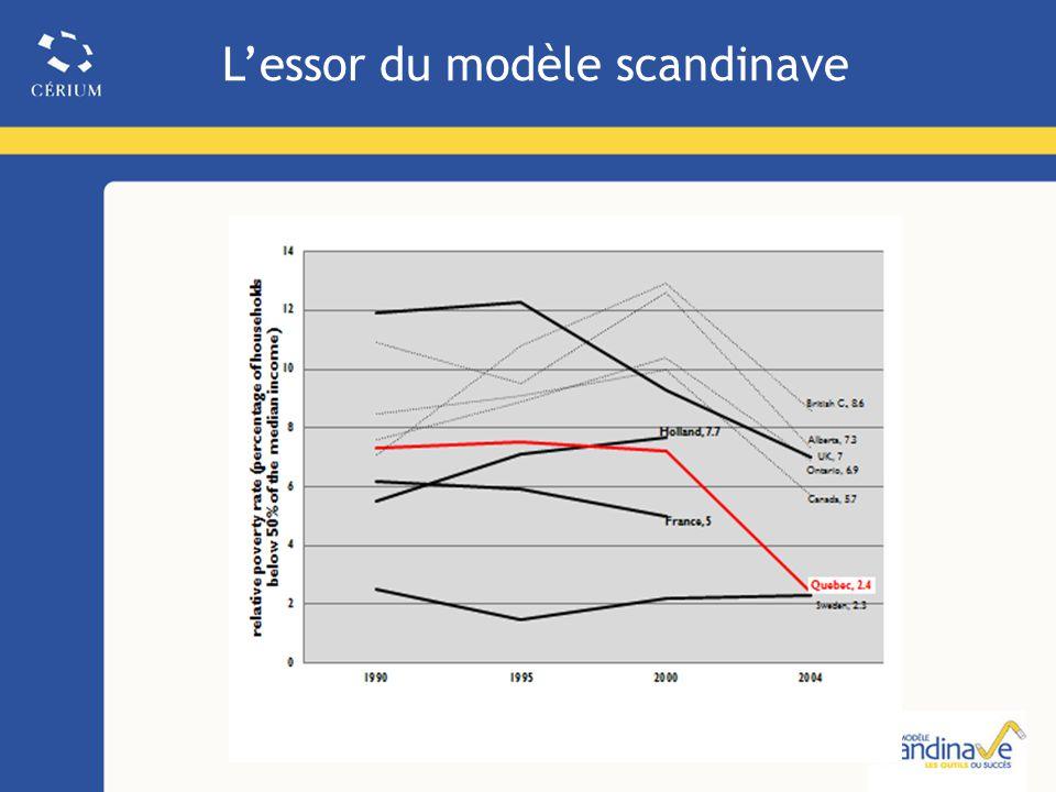 Lessor du modèle scandinave