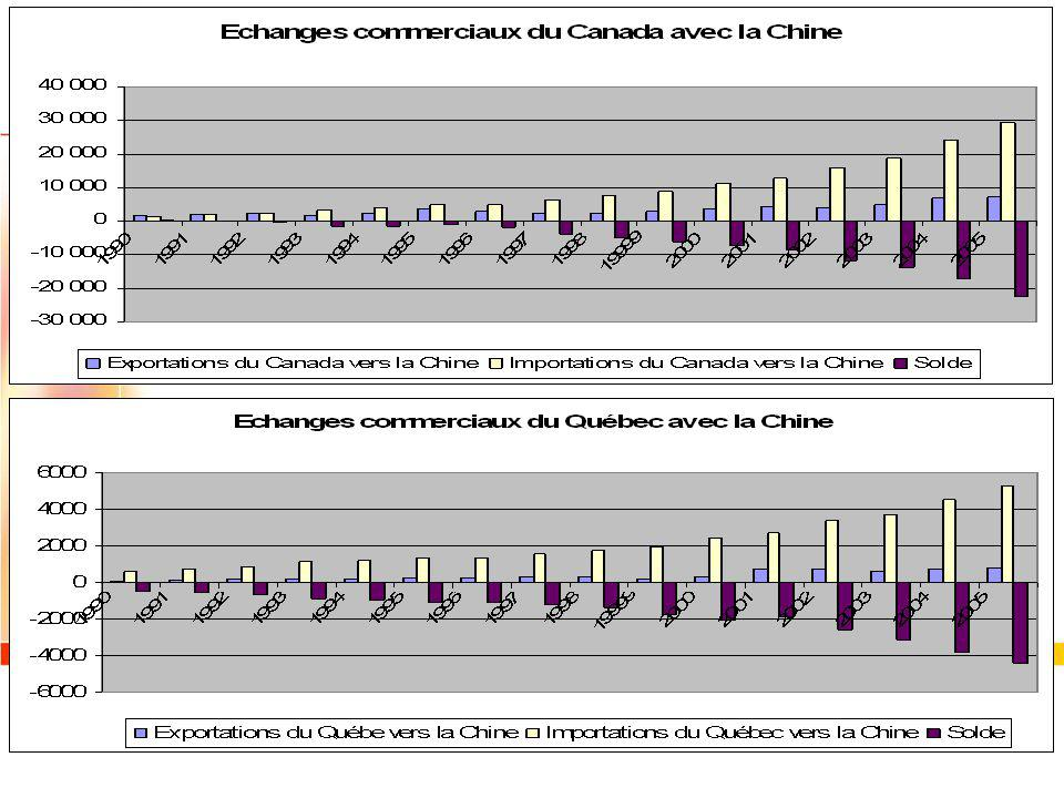 Principal trade partners of China in 2005 Origin of import. in 2005 CountryPart (%) Japan15.2% South Korea11.6% ASEAN11.4% Taiwan11.3% EU11.1% United-