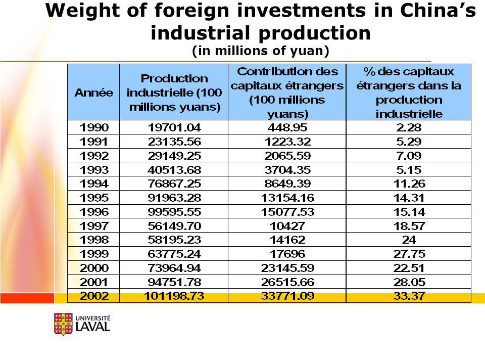 Investments in China Year Total sum of the investments (100 million $US) Volume of foreign capital (100 million $US) % of foreign capital / sum of investments 19911050.9743.664.15 19921465.22110.087.51 19932268.71275.1512.13 19941977.34337.6717.08 19952397.23375.2115.65 19962763.22417.2615.10 19973059.97452.5714.79 19983437.29454.6213.23 19993608403.1811.17 20003944.26407.1510.32 20014458.11468.4610.51 20025223.94527.4310.10