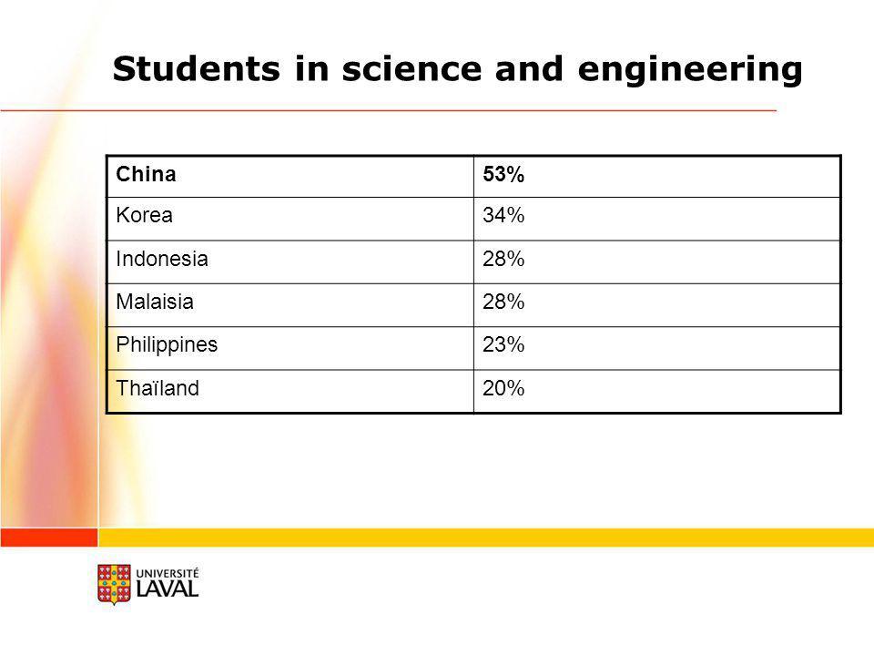Middle school and university studies Korea100% 60% Singapore74% 39% Philippines78% 29% Thaïland59% 22% Malaisia64% 12% Indonesia56% 11% China70% 5%