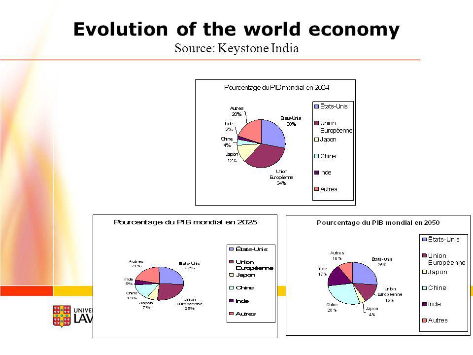 The rise of the BRICs Tiré de Goldman Sachs, Octobre 2003 http://www.gs.com/insight/research/reports/99.pdfhttp://www.gs.com/insight/research/reports/