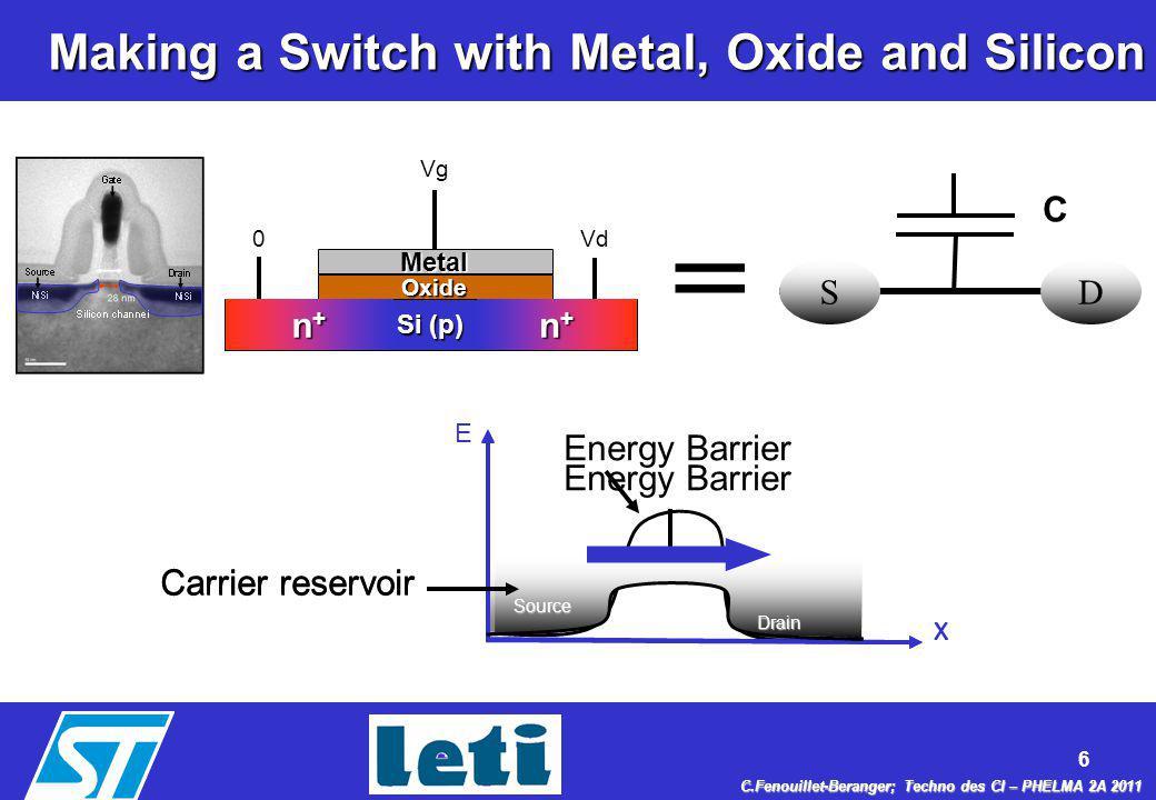 7 C.Fenouillet-Beranger; Techno des CI – PHELMA 2A 2011 What is an ideal MOS Transistor .