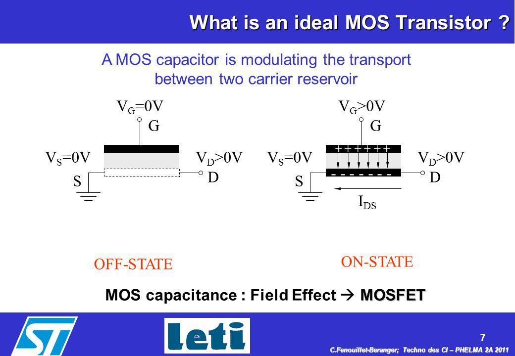 8 C.Fenouillet-Beranger; Techno des CI – PHELMA 2A 2011 n-type & p-type MOSFETs nMOSFET Electron conduction pMOSFET Hole conduction Metal Oxide 0 Vg<0 p+p+p+p+ p+p+p+p+ Si (n) Vd<0 Metal Oxide Si (p) n+n+n+n+ n+n+n+n+ 0 Vg>0 Vd>0