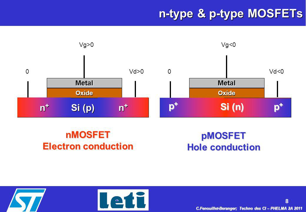 9 C.Fenouillet-Beranger; Techno des CI – PHELMA 2A 2011 Si MOSFET morphology Gate (Poly-Si) SourceDrain Métal Oxyde Semi- conducteur