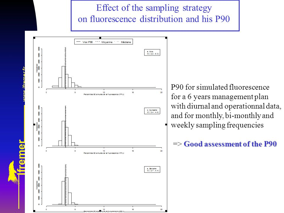 P90 for simulated fluorescence for a 6 years management plan with diurnal and operationnal data, and for monthly, bi-monthly and weekly sampling frequencies Good assessment of the P90 => Good assessment of the P90 Effect of the sampling strategy on fluorescence distribution and his P90