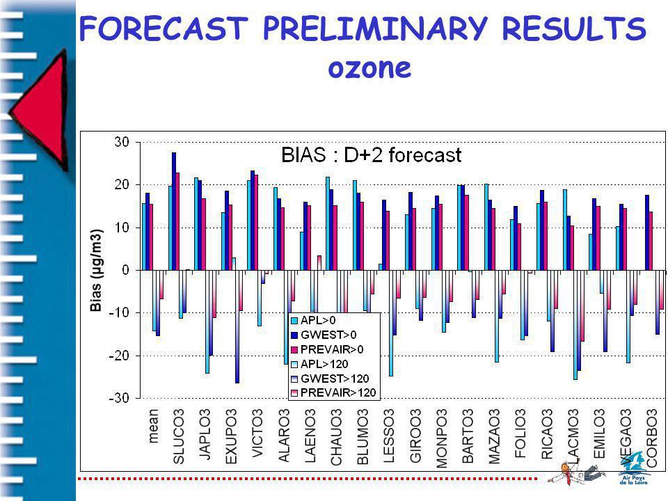FORECAST PRELIMINARY RESULTS ozone