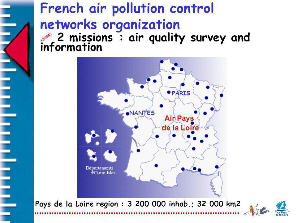 French air pollution control networks organization Air Pays de la Loire NANTES PARIS Pays de la Loire region : 3 200 000 inhab.; 32 000 km2 ! 2 missio