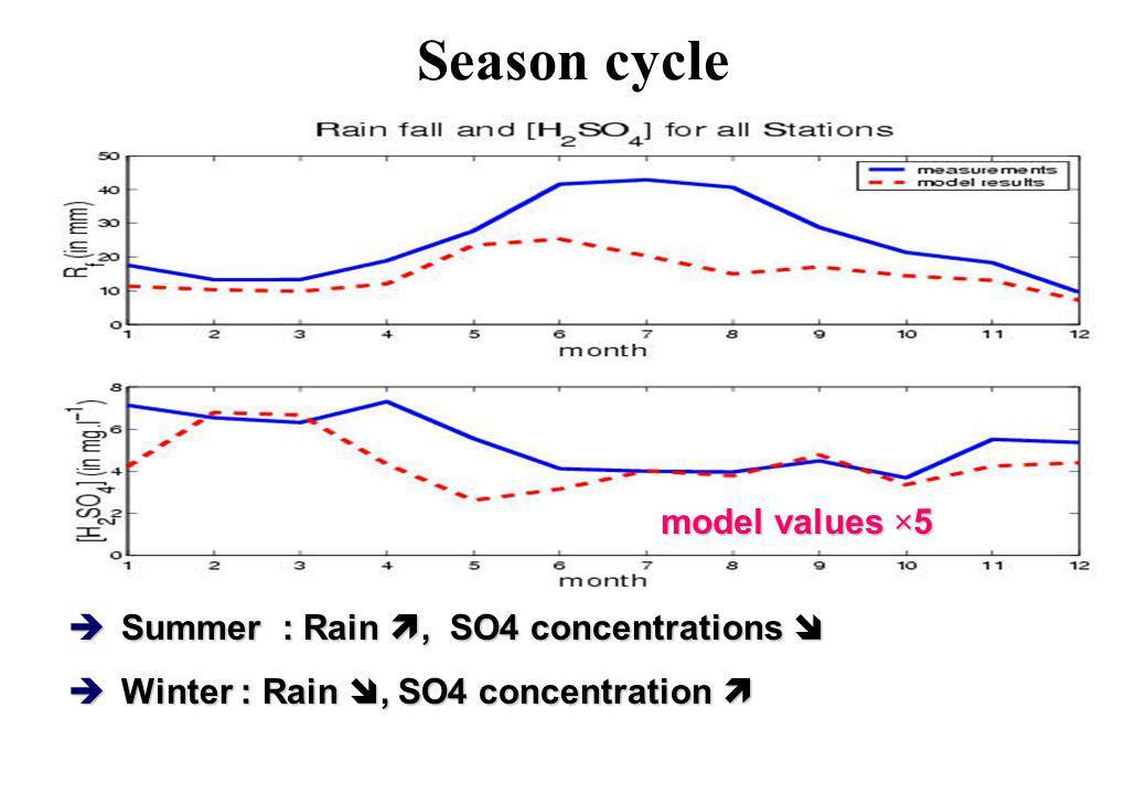 Season cycle model values ×5 Summer : Rain, SO4 concentrations Summer : Rain, SO4 concentrations Winter : Rain, SO4 concentration Winter : Rain, SO4 c