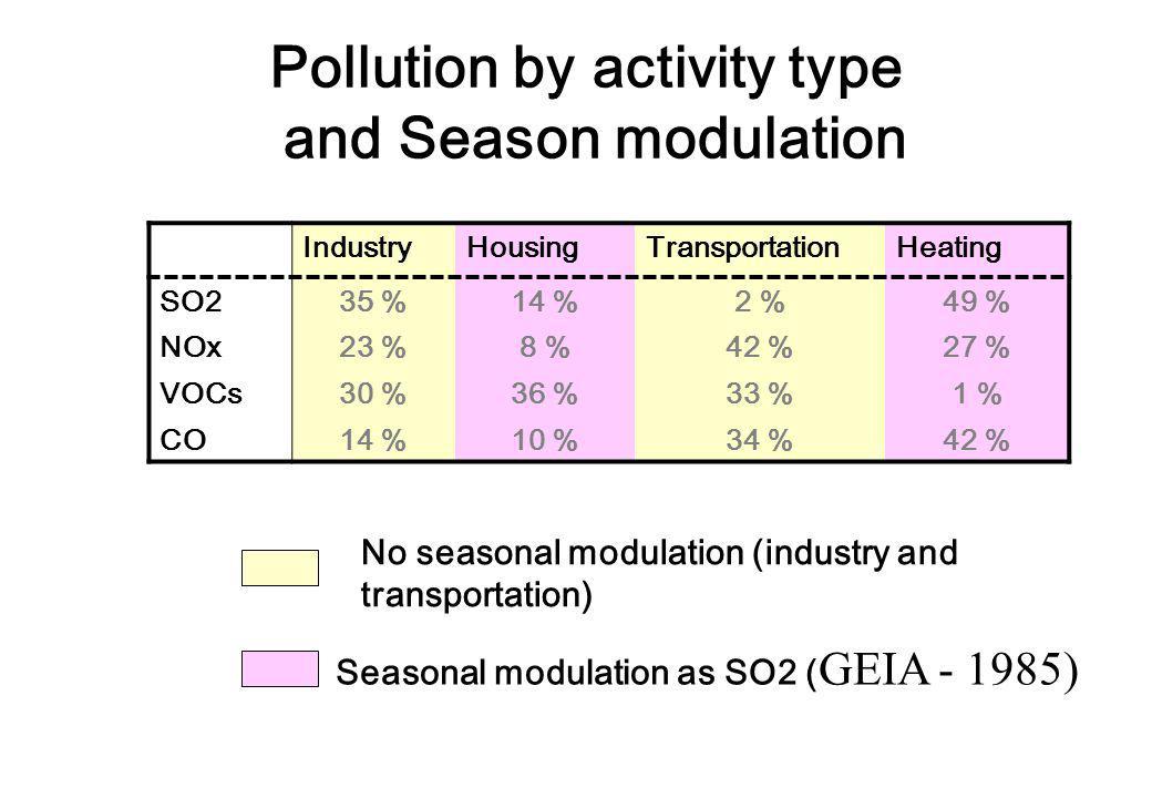 Pollution by activity type and Season modulation IndustryHousingTransportationHeating SO235 %14 %2 %49 % NOx23 %8 %42 %27 % VOCs30 %36 %33 %1 % CO14 %10 %34 %42 % No seasonal modulation (industry and transportation) Seasonal modulation as SO2 ( GEIA - 1985)