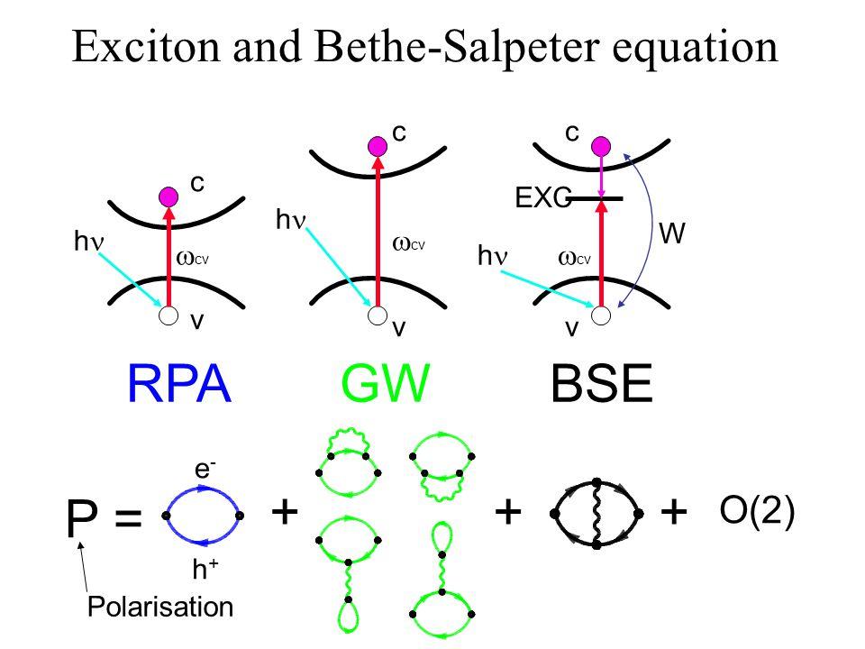 Exciton and Bethe-Salpeter equation c v cv h c v h c v h W EXC P = ++ O(2) + RPAGWBSE Polarisation e-e- h+h+