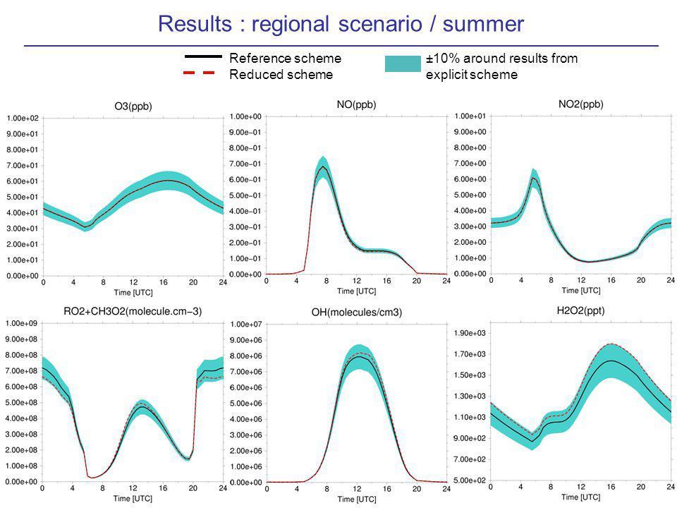 Results : regional scenario / summer Reference scheme Reduced scheme ±10% around results from explicit scheme