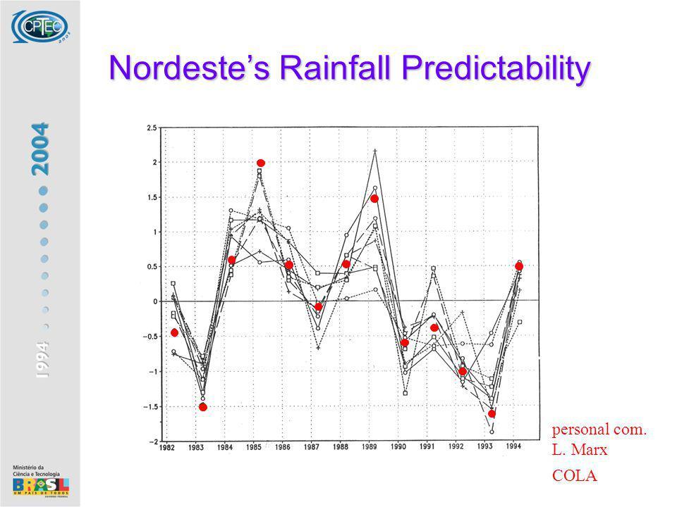 Nordestes Rainfall Predictability personal com. L. Marx COLA
