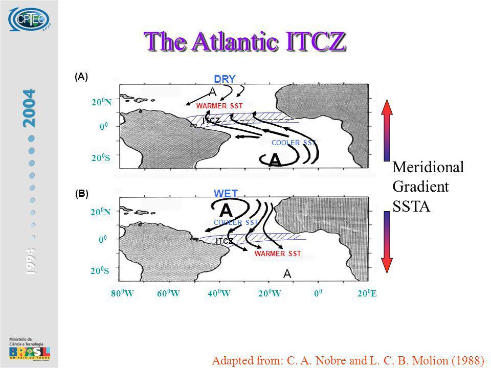 80 0 W 60 0 W 40 0 W 20 0 W 0 0 20 0 E 20 0 N 0 0 20 0 S 20 0 N 0 0 20 0 S (B) (A) WET A COOLER SST WARMER SST ITCZ A The Atlantic ITCZ ITCZ A A COOLE
