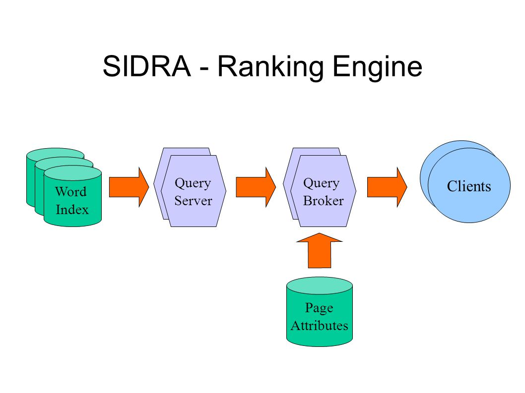 SIDRA - Ranking Engine Word Index Word Index Word Index Query Server Query Broker Page Attributes Clients