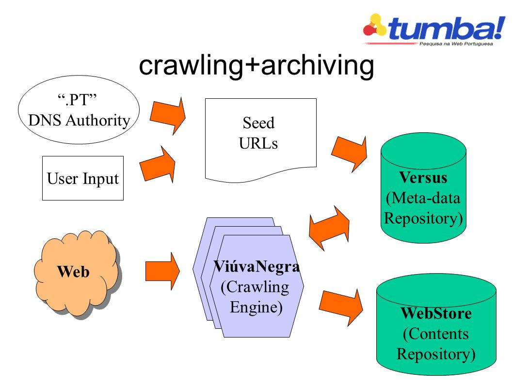 crawling+archiving WebStore (Contents Repository) Web ViúvaNegra (Crawling Engine) Versus (Meta-data Repository) Seed URLs.PT DNS Authority User Input