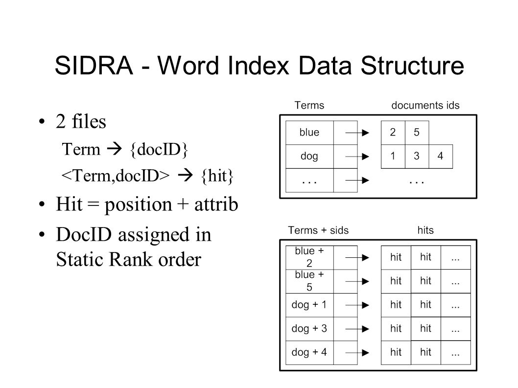 SIDRA - Word Index Data Structure 2 files Term {docID} {hit} Hit = position + attrib DocID assigned in Static Rank order