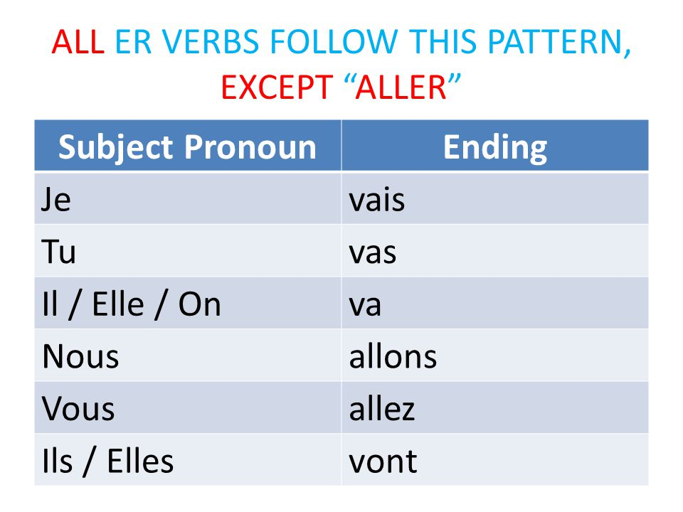 ALL ER VERBS FOLLOW THIS PATTERN, EXCEPT ALLER Subject PronounEnding Jevais Tuvas Il / Elle / Onva Nousallons Vousallez Ils / Ellesvont