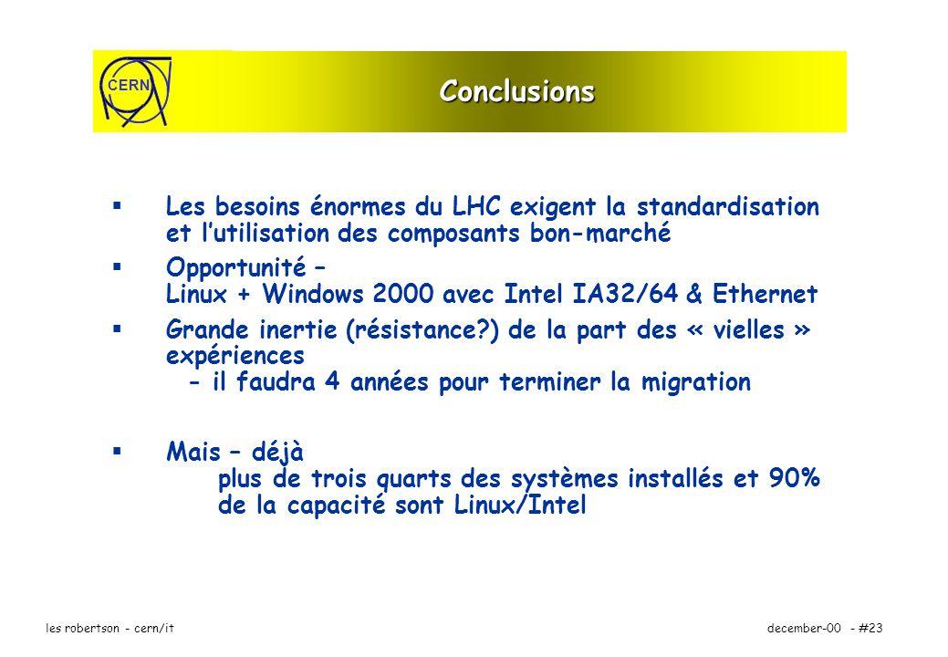 CERN december-00 - #23les robertson - cern/it Conclusions Les besoins énormes du LHC exigent la standardisation et lutilisation des composants bon-marché Opportunité – Linux + Windows 2000 avec Intel IA32/64 & Ethernet Grande inertie (résistance ) de la part des « vielles » expériences - il faudra 4 années pour terminer la migration Mais – déjà plus de trois quarts des systèmes installés et 90% de la capacité sont Linux/Intel