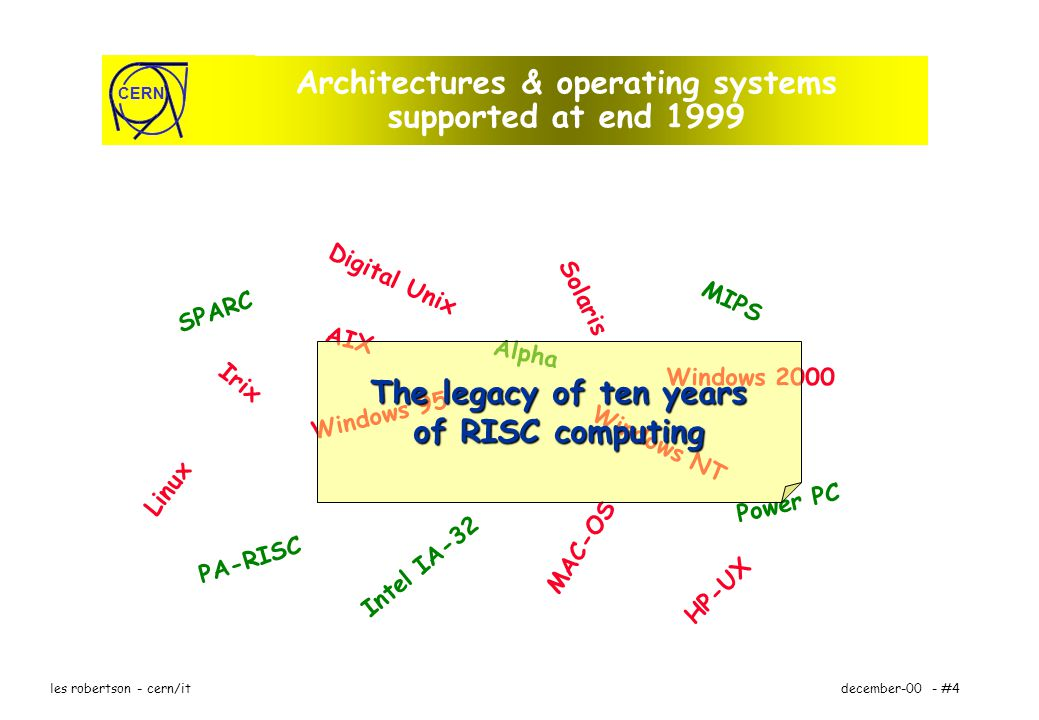 CERN december-00 - #4les robertson - cern/it Architectures & operating systems supported at end 1999 AIX Windows NT Irix Solaris Digital Unix HP-UX MAC-OS Linux Windows 95 SPARC MIPS Intel IA-32 PA-RISC Power PC Alpha Windows 2000 The legacy of ten years of RISC computing