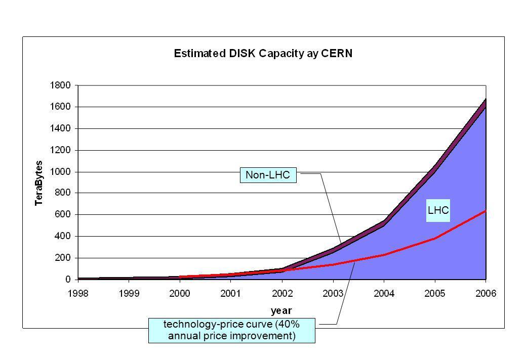 Non-LHC technology-price curve (40% annual price improvement) LHC