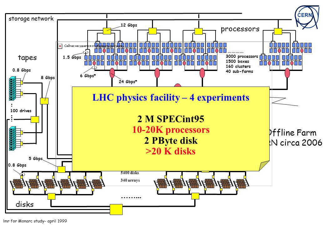 LHC physics facility – 4 experiments 2 M SPECint95 10-20K processors 2 PByte disk >20 K disks