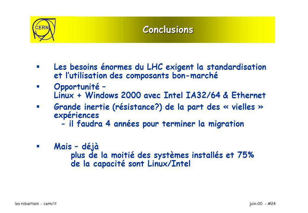 CERN juin-00 - #24les robertson - cern/it Conclusions Les besoins énormes du LHC exigent la standardisation et lutilisation des composants bon-marché Opportunité – Linux + Windows 2000 avec Intel IA32/64 & Ethernet Grande inertie (résistance ) de la part des « vielles » expériences - il faudra 4 années pour terminer la migration Mais – déjà plus de la moitié des systèmes installés et 75% de la capacité sont Linux/Intel
