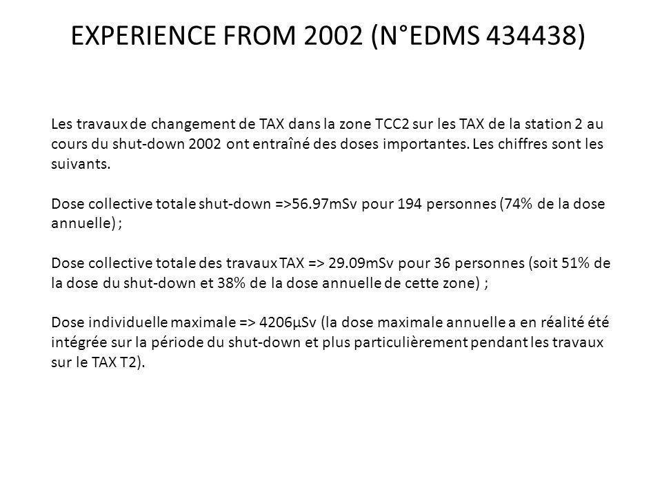 EXPERIENCE FROM 2002 (N°EDMS 434438) Les travaux de changement de TAX dans la zone TCC2 sur les TAX de la station 2 au cours du shut-down 2002 ont entraîné des doses importantes.