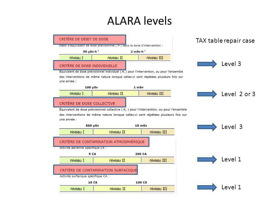 ALARA levels Level 3 Level 2 or 3 Level 3 Level 1 TAX table repair case