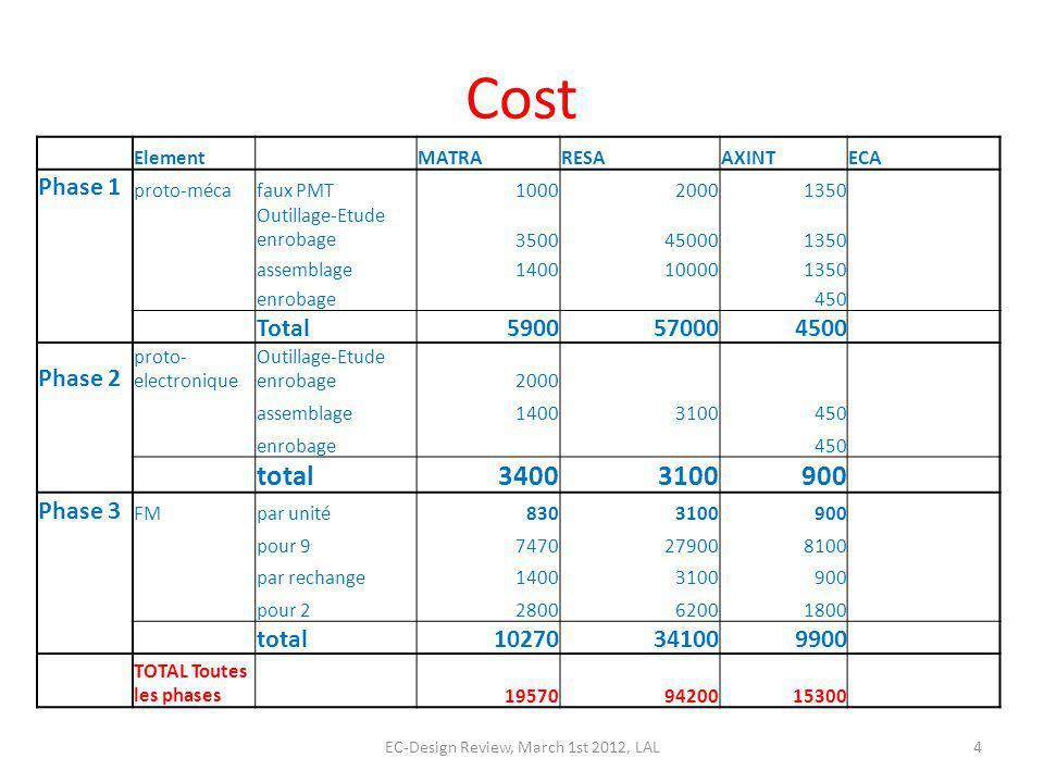 Cost Element MATRARESAAXINTECA Phase 1 proto-mécafaux PMT100020001350 Outillage-Etude enrobage3500450001350 assemblage1400100001350 enrobage 450 Total