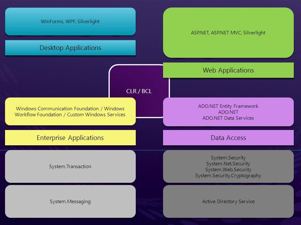 JTA JAAS JCE JNDI EJB JVM JMS JRE JPA Java Persistence API Java Messaging Service Java Naming and Directory Service Java Cryptography Extensions Java