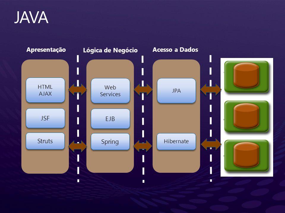 Struts Apresentação Lógica de Negócio Acesso a Dados JSF HTML AJAX HTML AJAX Spring EJB Web Services Hibernate JPA