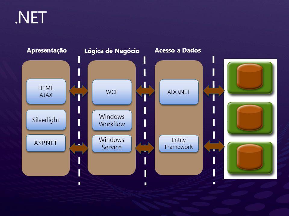 ASP.NET Apresentação Lógica de Negócio Acesso a Dados Silverlight HTML AJAX HTML AJAX Windows Service Windows Service Windows Workflow WCF Entity Fram