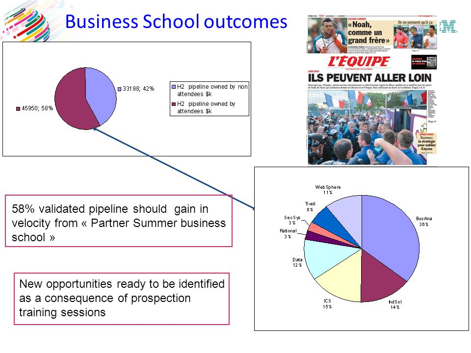 58% validated pipeline should gain in velocity from « Partner Summer business school » New opportunities ready to be identified as a consequence of pr
