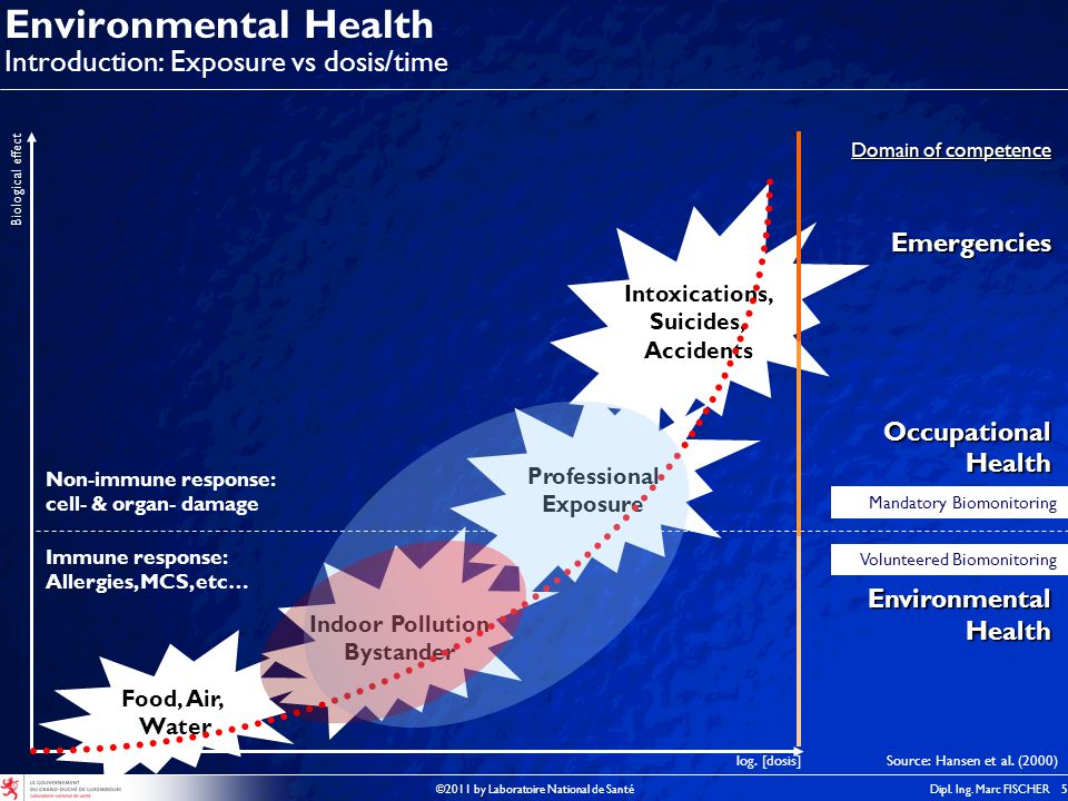 ©2011 by Laboratoire National de SantéDipl. Ing. Marc FISCHER 5 Environmental Health Introduction: Exposure vs dosis/time Food, Air, Water Indoor Poll