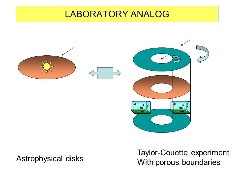 LABORATORY ANALOG Taylor-Couette experiment With porous boundaries Astrophysical disks