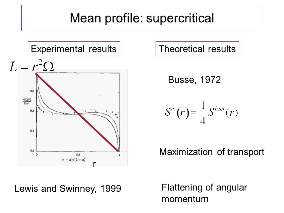 Mean profile: supercritical Experimental results Lewis and Swinney, 1999 Theoretical results Busse, 1972 r Flattening of angular momentum Maximization of transport