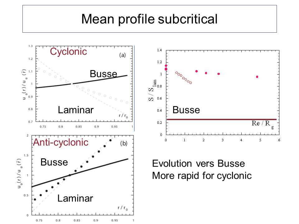 Mean profile subcritical Busse Laminar Evolution vers Busse More rapid for cyclonic Cyclonic Anti-cyclonic